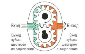 Вход и выход зубьев из зацепления приводят к перемещению рабочей жидкости через корпус насоса