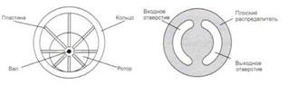 Элементы пластинчатого насоса