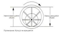 Ротор пластинчатого насоса увеличивает и уменьшает объём.