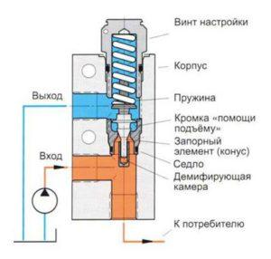 Предохранительный клапан прямого действия (в разрезе)