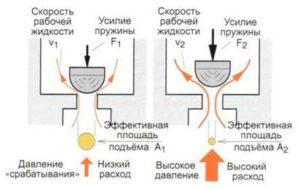 Эффективная площадь подъёма (под действием давления)