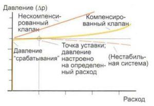 График «давление-расход» предохранительного клапана прямого действия.
