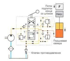 Рис. 6-8 Функция предохранительного клапана линии привода («удар» давления в поршневой камере)