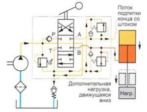 Функция предохранительного клапана линии привода («удар» давления в штоковой камере)