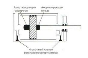 Амортизаторы гидроцилиндра