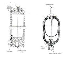 Поршневой гидроаккумулятор